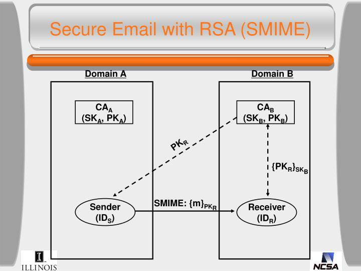 Secure email with rsa smime