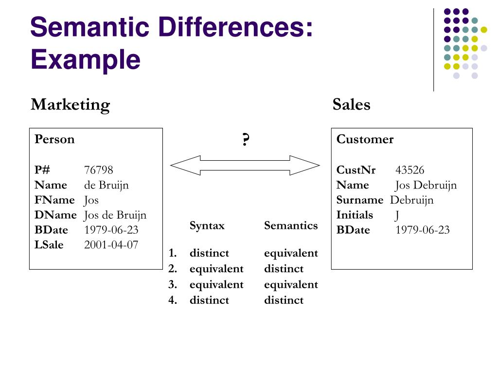 Semantic Differences: Example