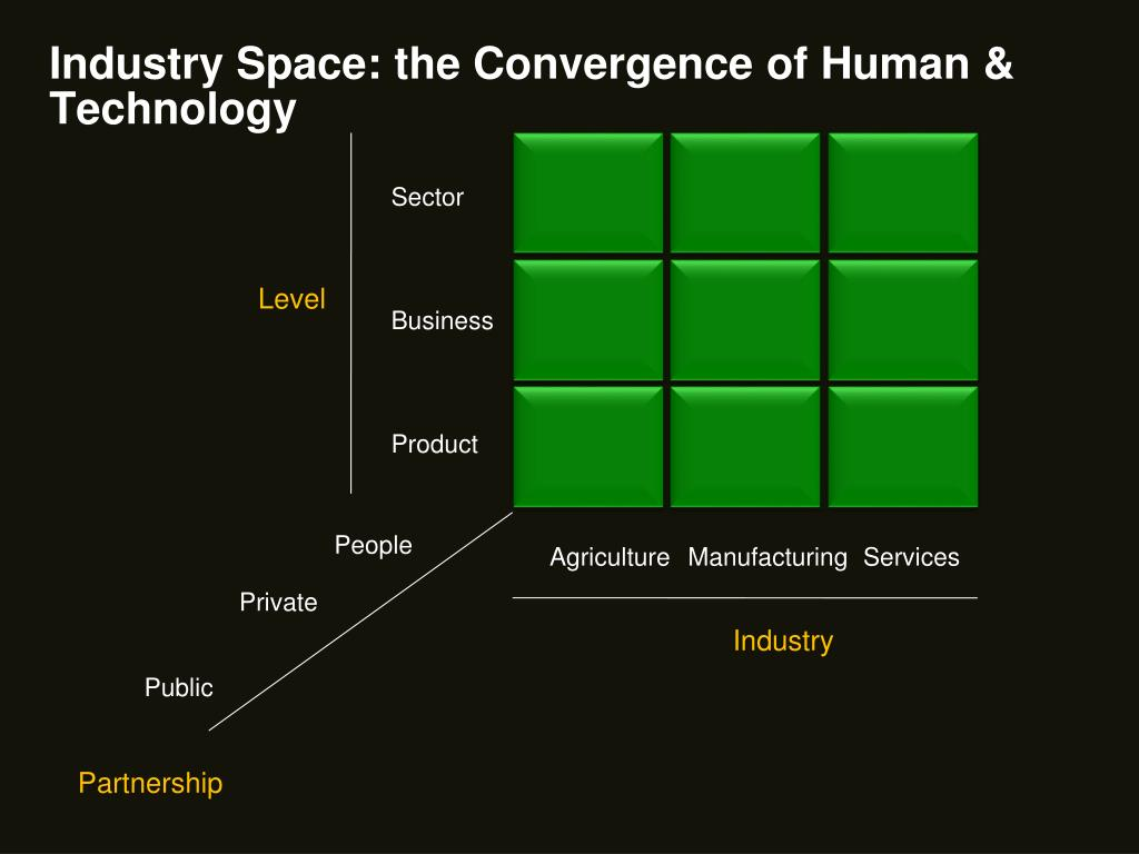 Industry Space: the Convergence of Human & Technology