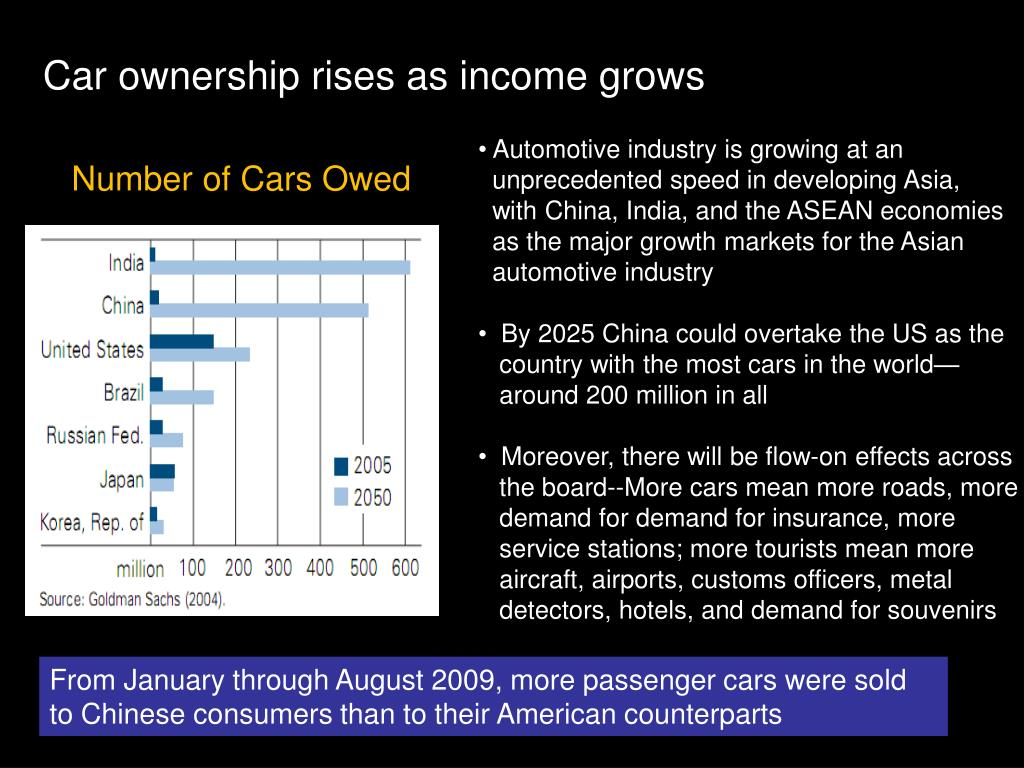 Car ownership rises as income grows