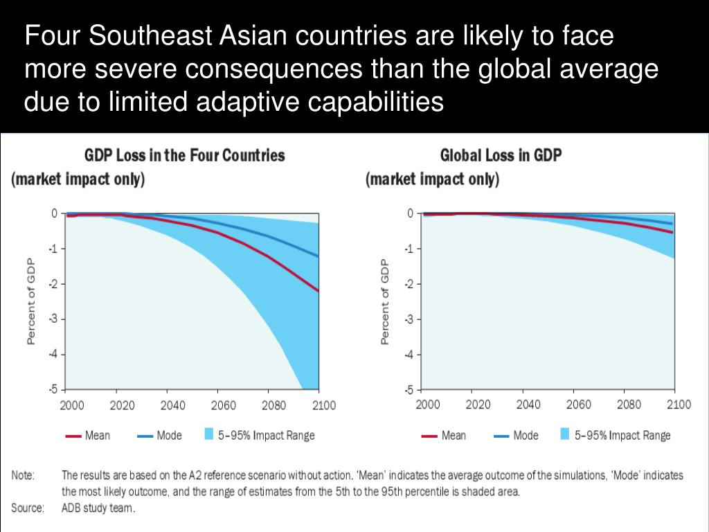 Four Southeast Asian countries are likely to face more severe consequences than the global average due to limited adaptive capabilities