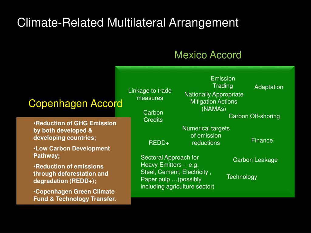 Climate-Related Multilateral Arrangement