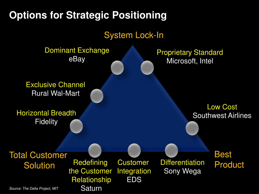 Options for Strategic Positioning