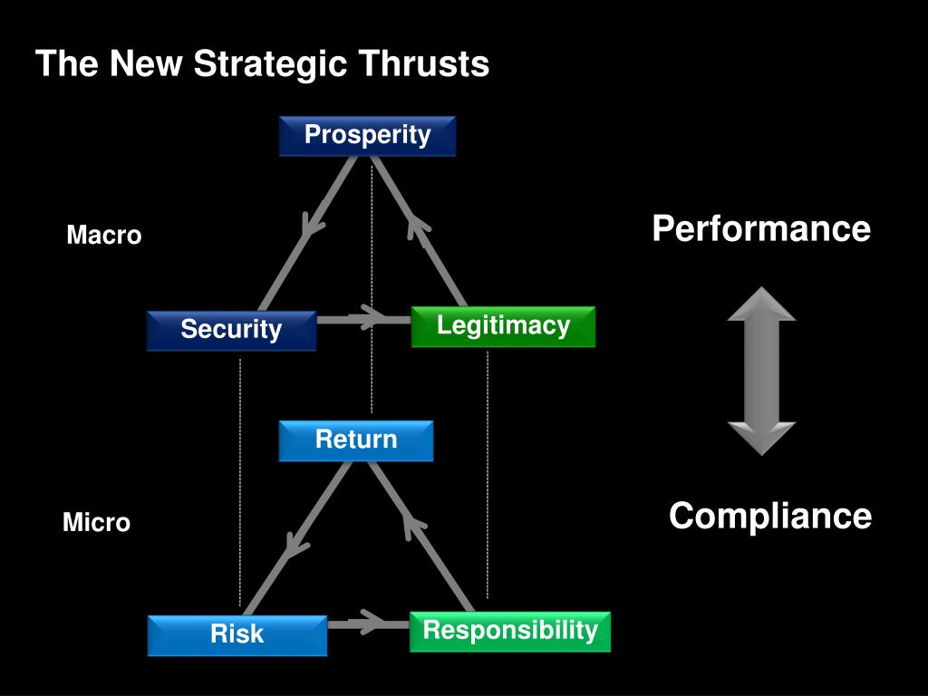 The New Strategic Thrusts