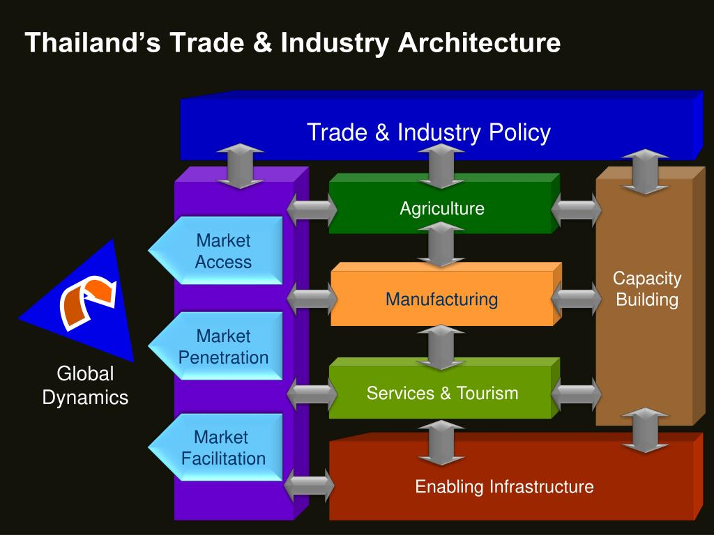 Thailand's Trade & Industry Architecture