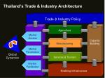 thailand s trade industry architecture