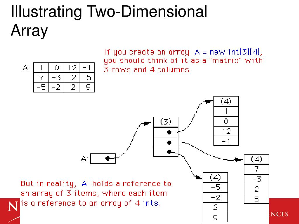Illustrating Two-Dimensional Array