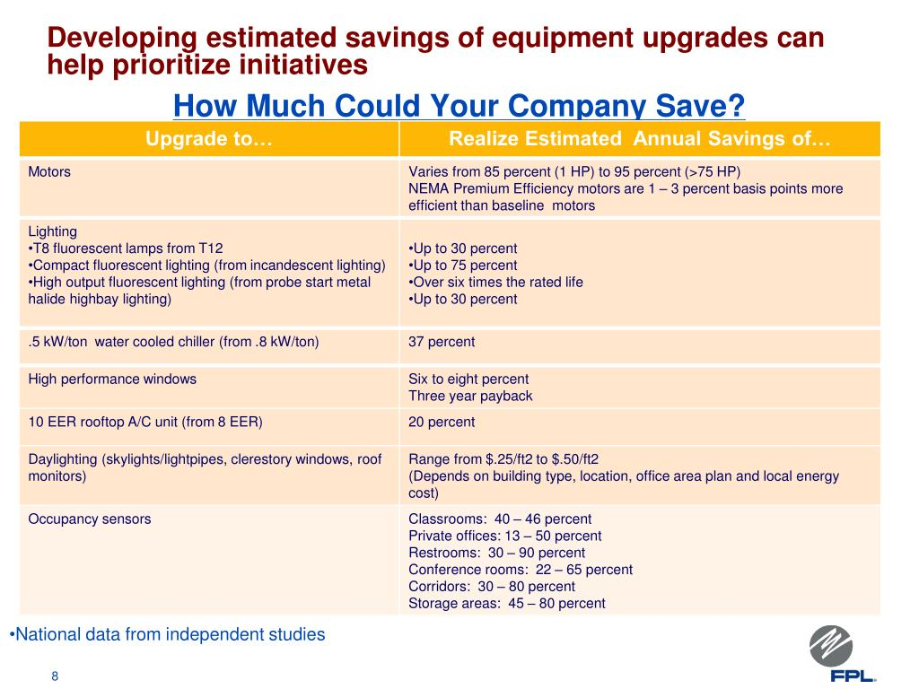 Developing estimated savings of equipment upgrades can help prioritize initiatives