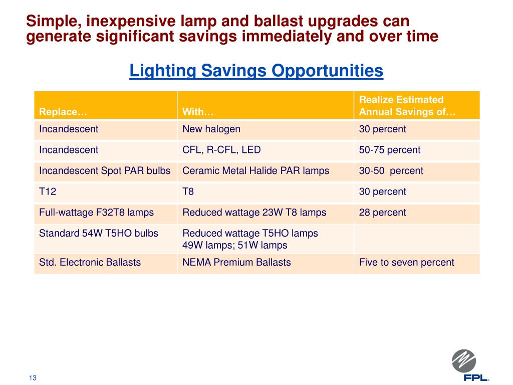 Lighting Savings Opportunities