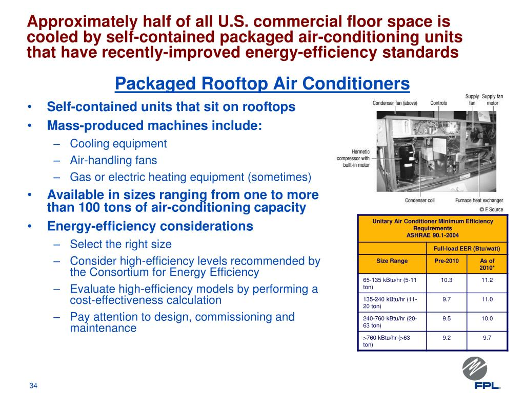 Approximately half of all U.S. commercial floor space is cooled by self-contained packaged air-conditioning units that have recently-improved energy-efficiency standards