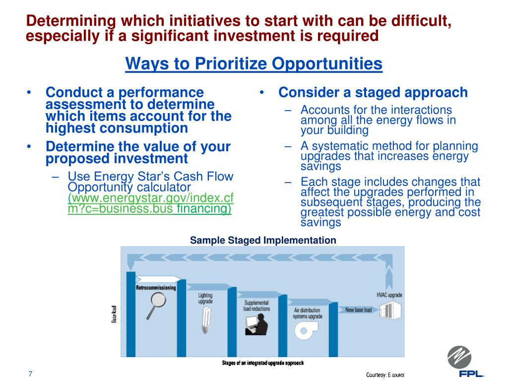 Determining which initiatives to start with can be difficult, especially if a significant investment is required
