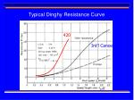 typical dinghy resistance curve