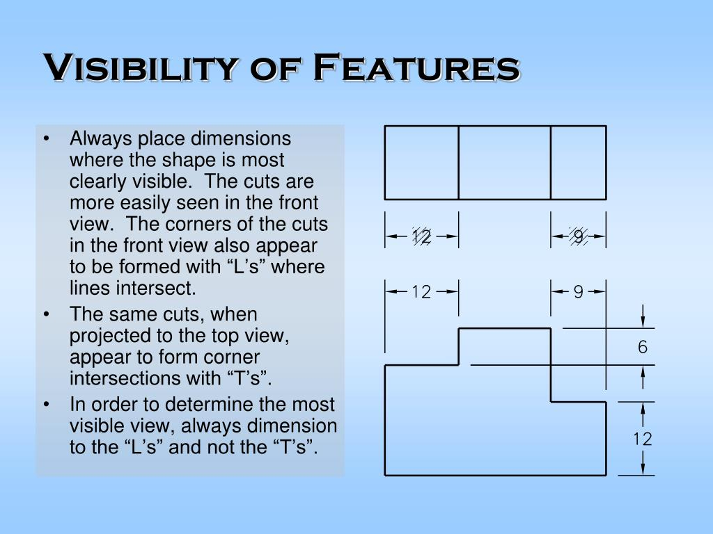 Visibility of Features