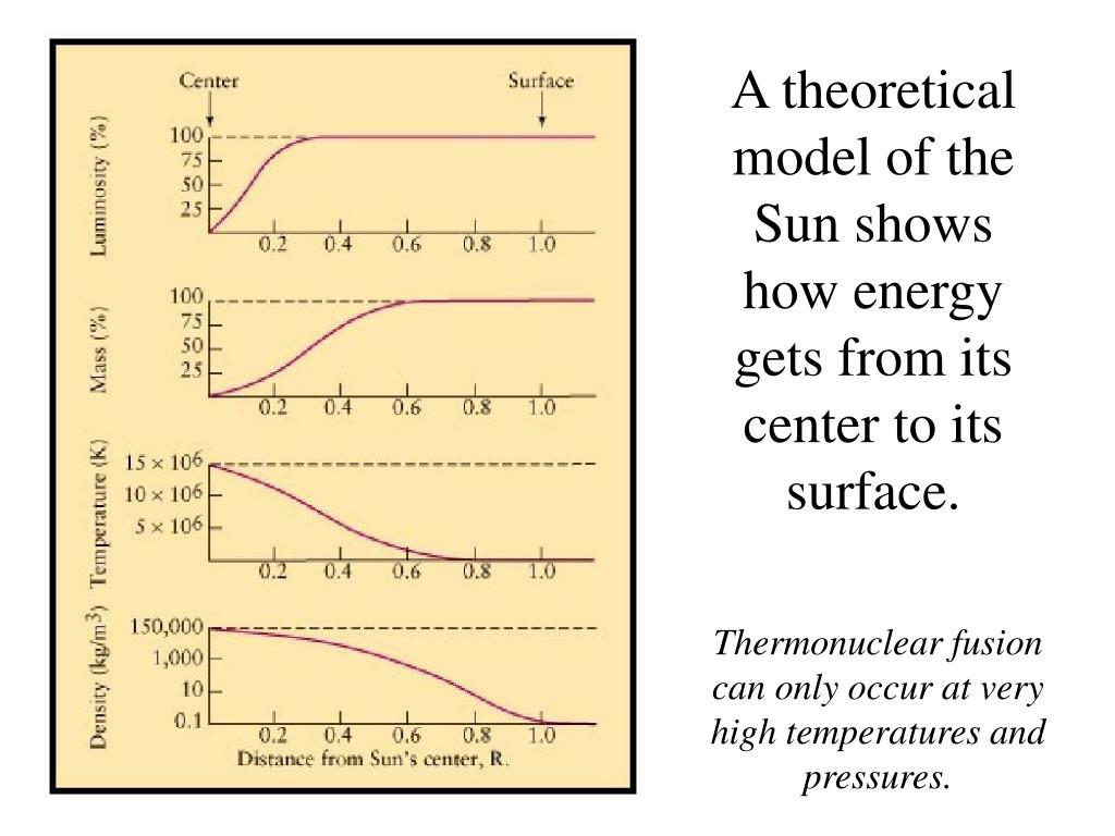 A theoretical model of the Sun shows how energy gets from its center to its surface.