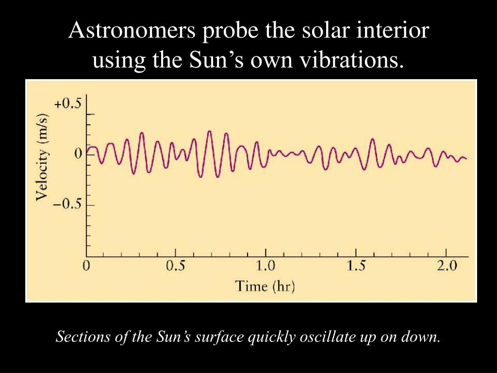Astronomers probe the solar interior using the Sun's own vibrations.