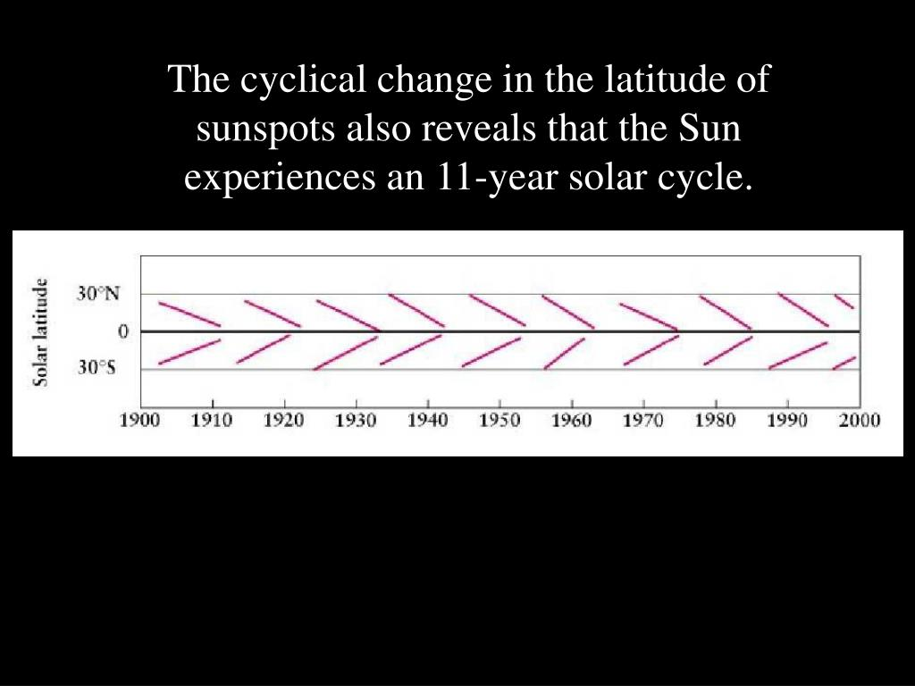 The cyclical change in the latitude of sunspots also reveals that the Sun experiences an 11-year solar cycle.