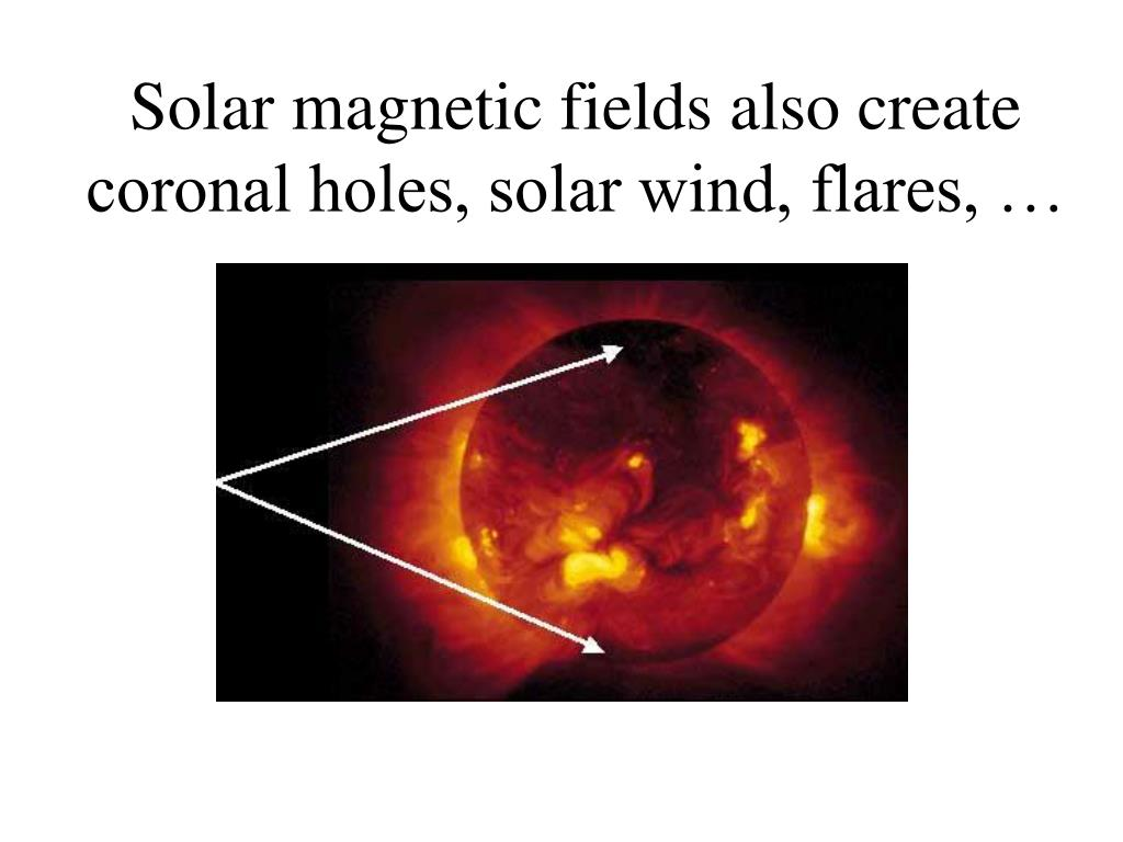 Solar magnetic fields also create coronal holes, solar wind, flares, …