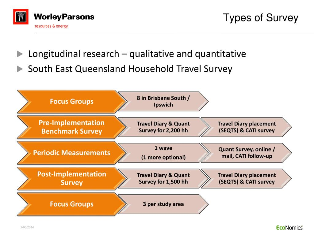 Types of Survey
