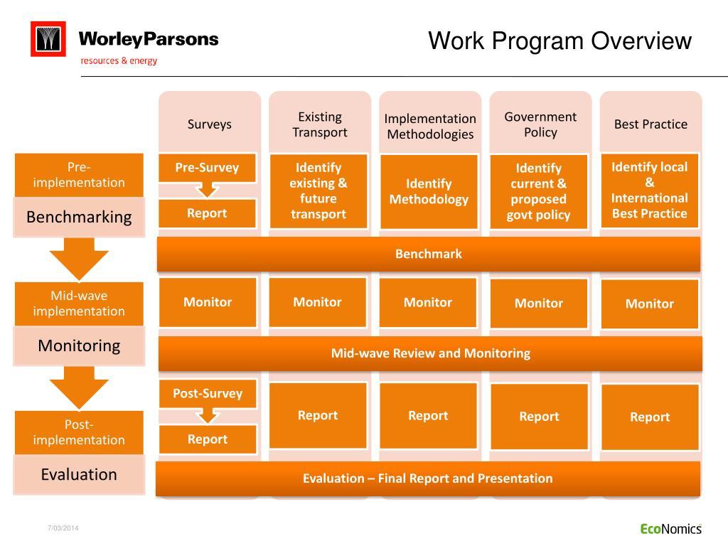 Work Program Overview