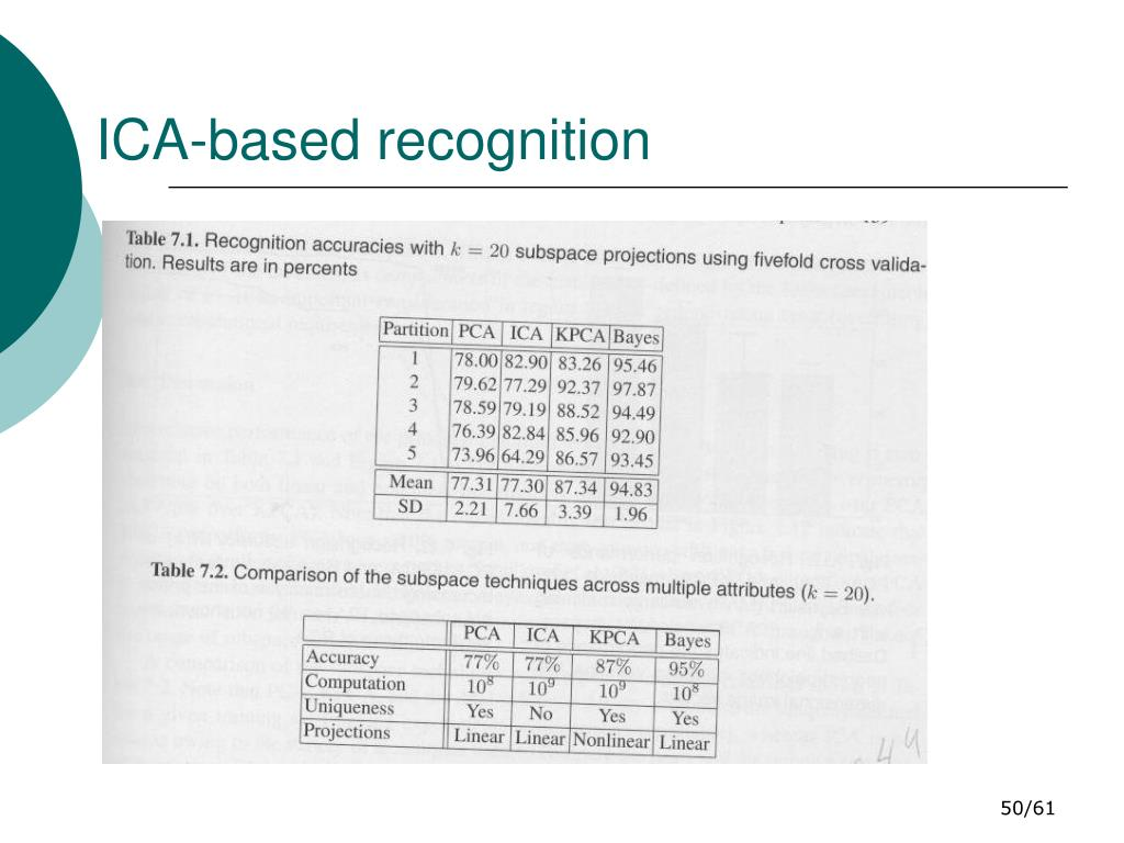 ICA-based recognition