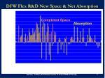 dfw flex r d new space net absorption