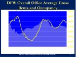 dfw overall office average gross rents and occupancy