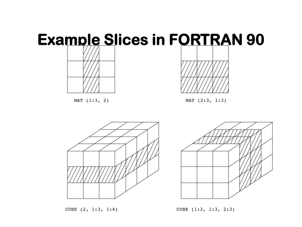 Example Slices in FORTRAN 90
