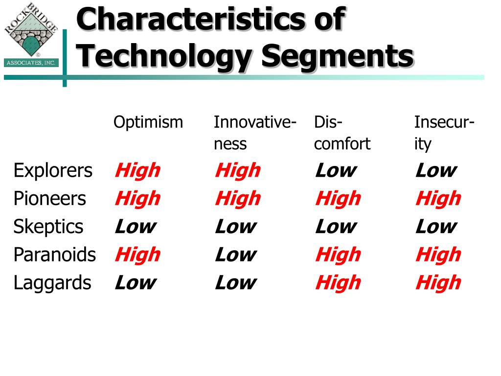 Characteristics of Technology Segments