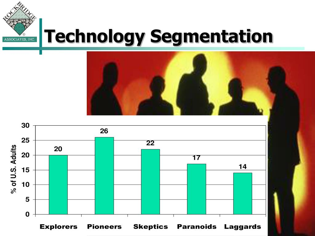 Technology Segmentation