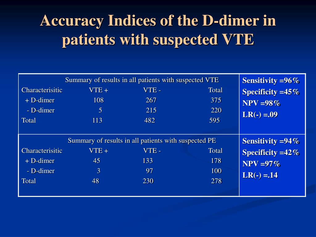 Accuracy Indices of the D-dimer in patients with suspected VTE