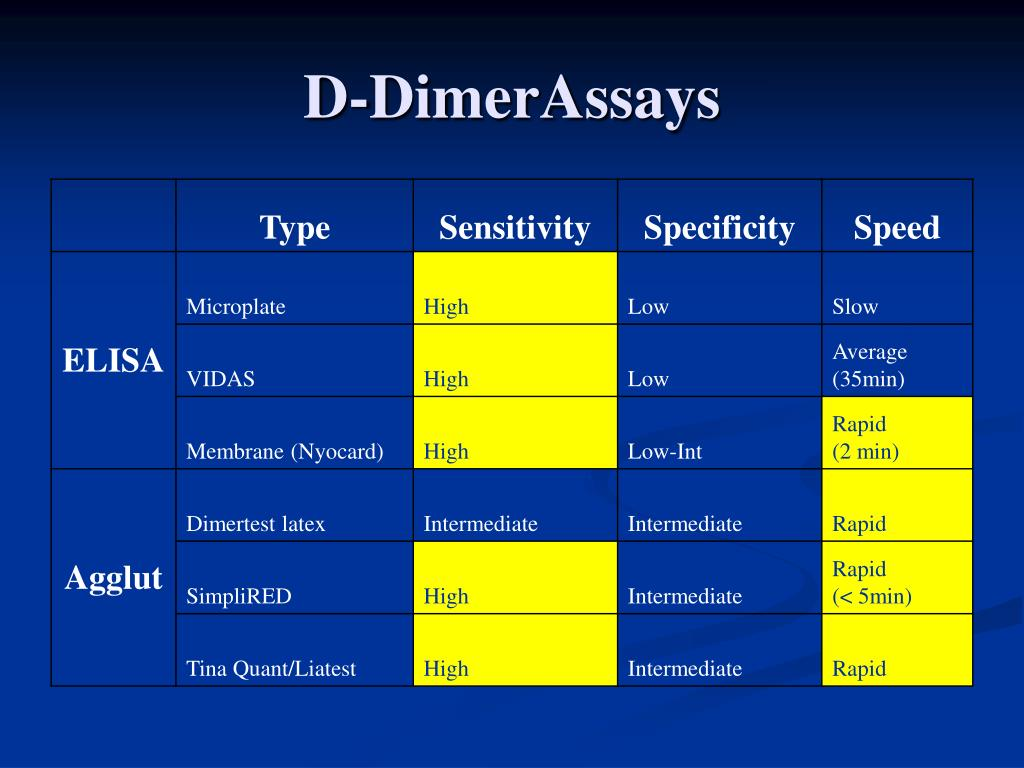 D-DimerAssays