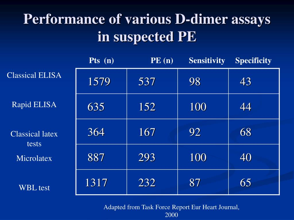 Performance of various D-dimer assays in suspected PE