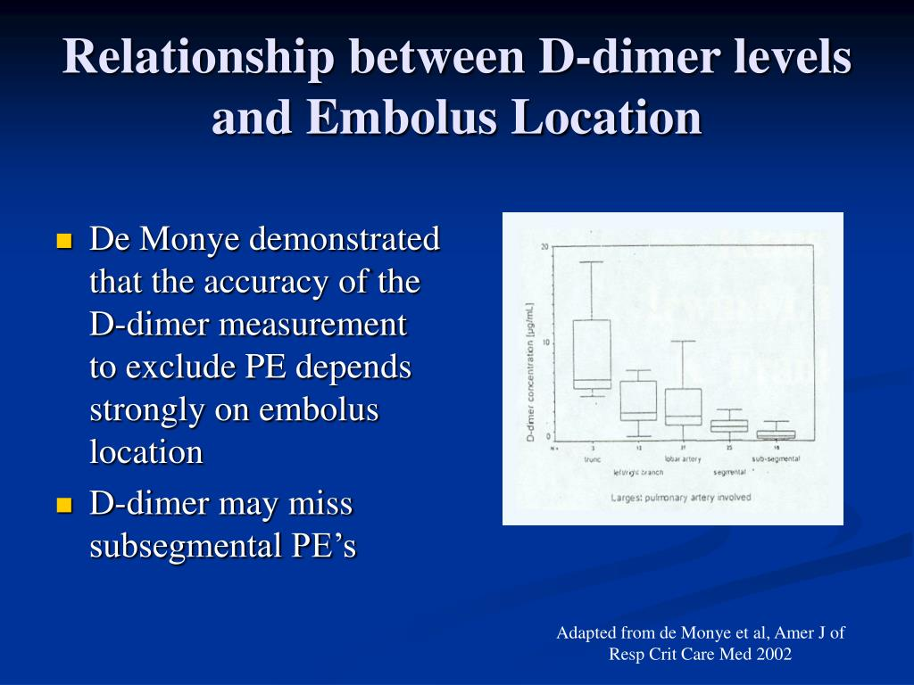Relationship between D-dimer levels and Embolus Location