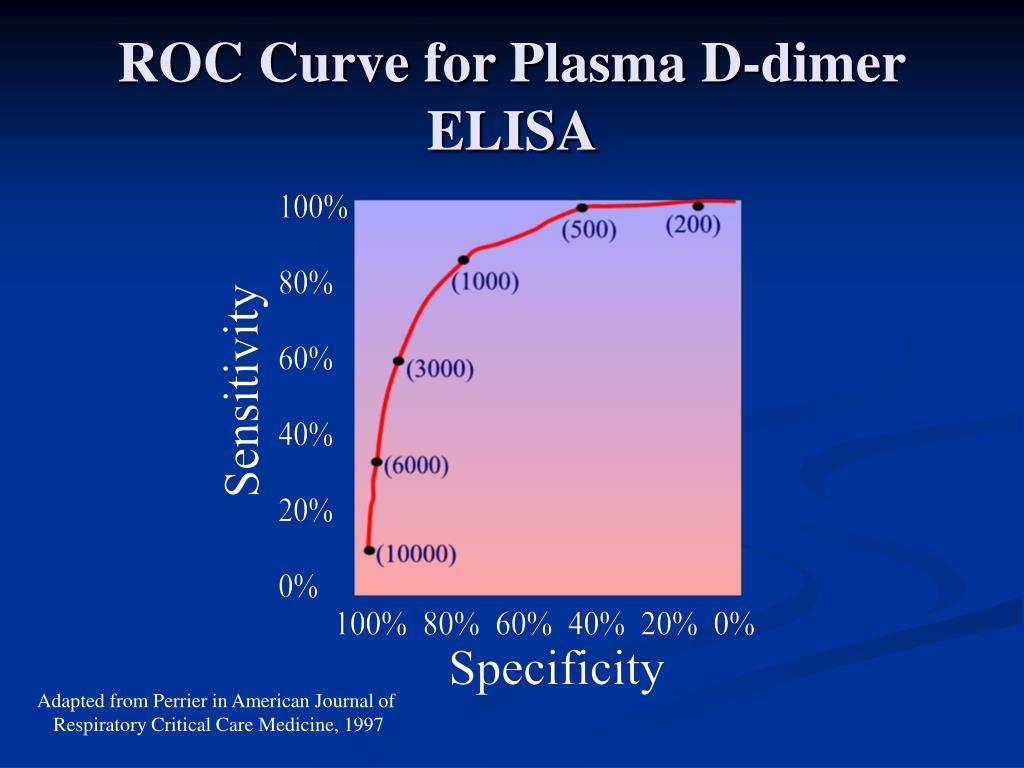 ROC Curve for Plasma D-dimer