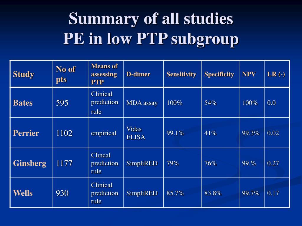 Summary of all studies