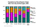 population by race hispanic origin new york city and boroughs 2006