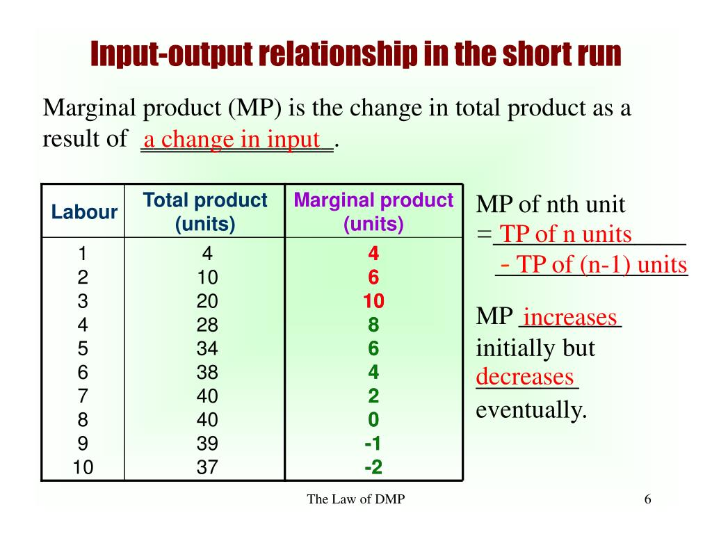 Total product (units)