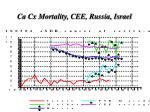 ca cx mortality cee russia israel