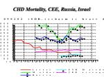chd mortality cee russia israel