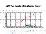 gdp per capita cee russia israel