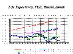 life expectancy cee russia israel