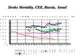 stroke mortality cee russia israel