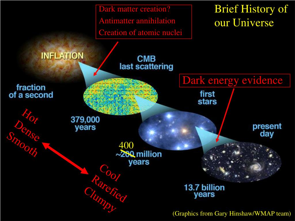 Brief History of our Universe