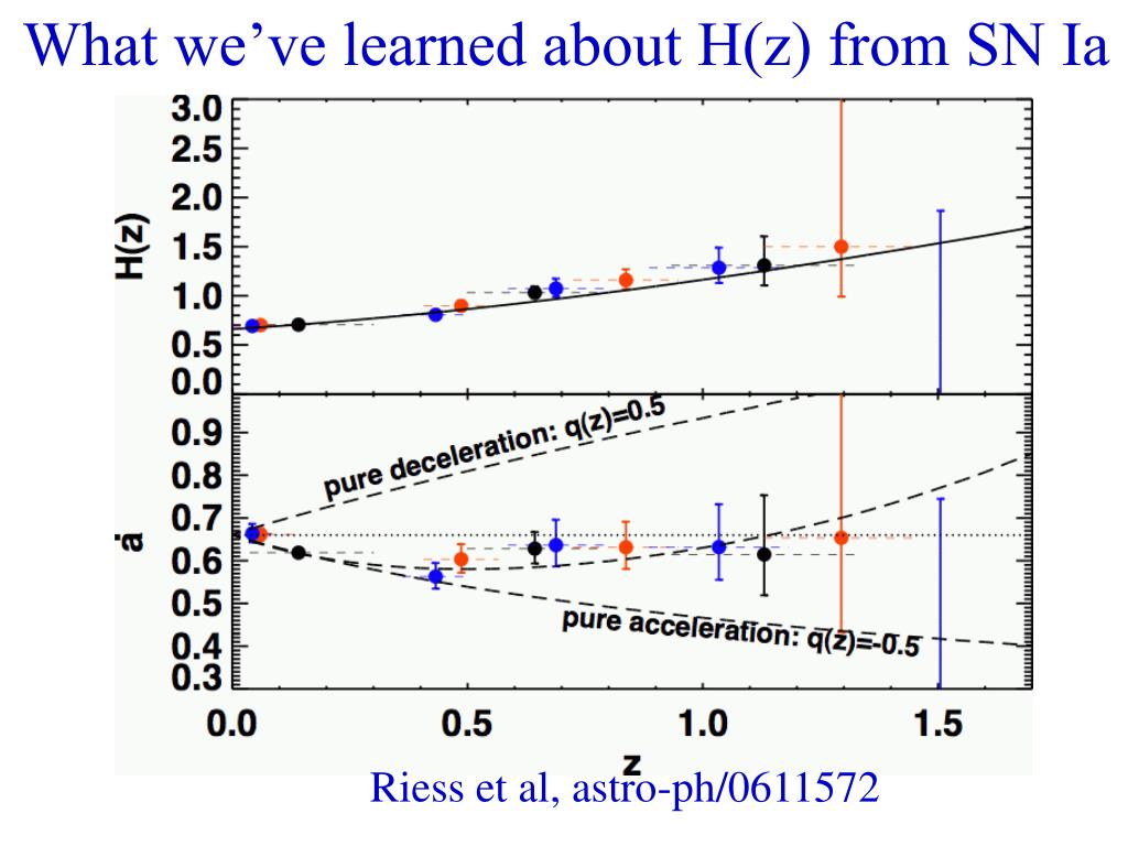 What we've learned about H(z) from SN Ia