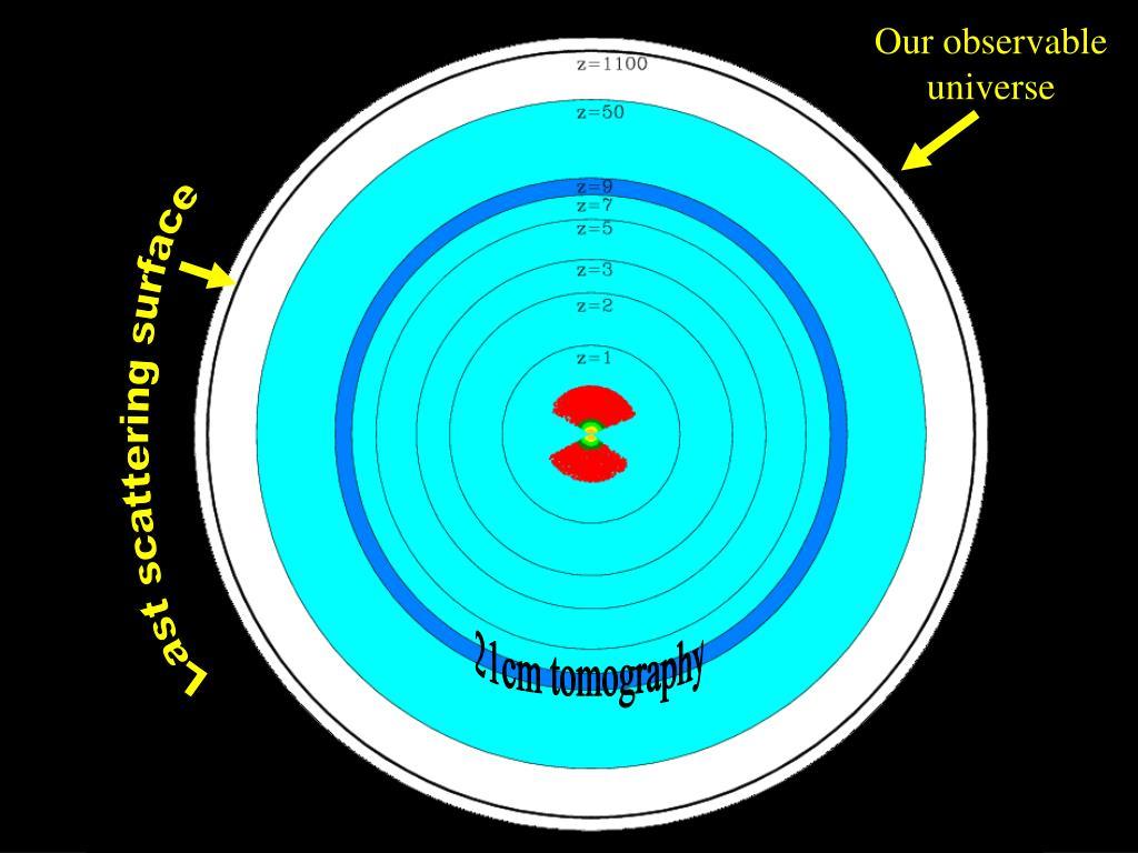 Our observable universe