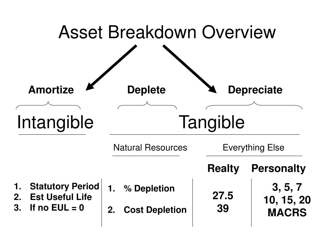 Amortize                  Deplete                     Depreciate
