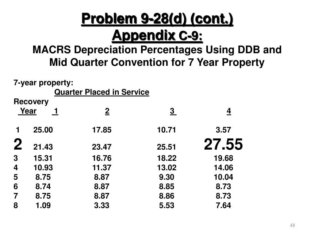 Problem 9-28(d) (cont.)
