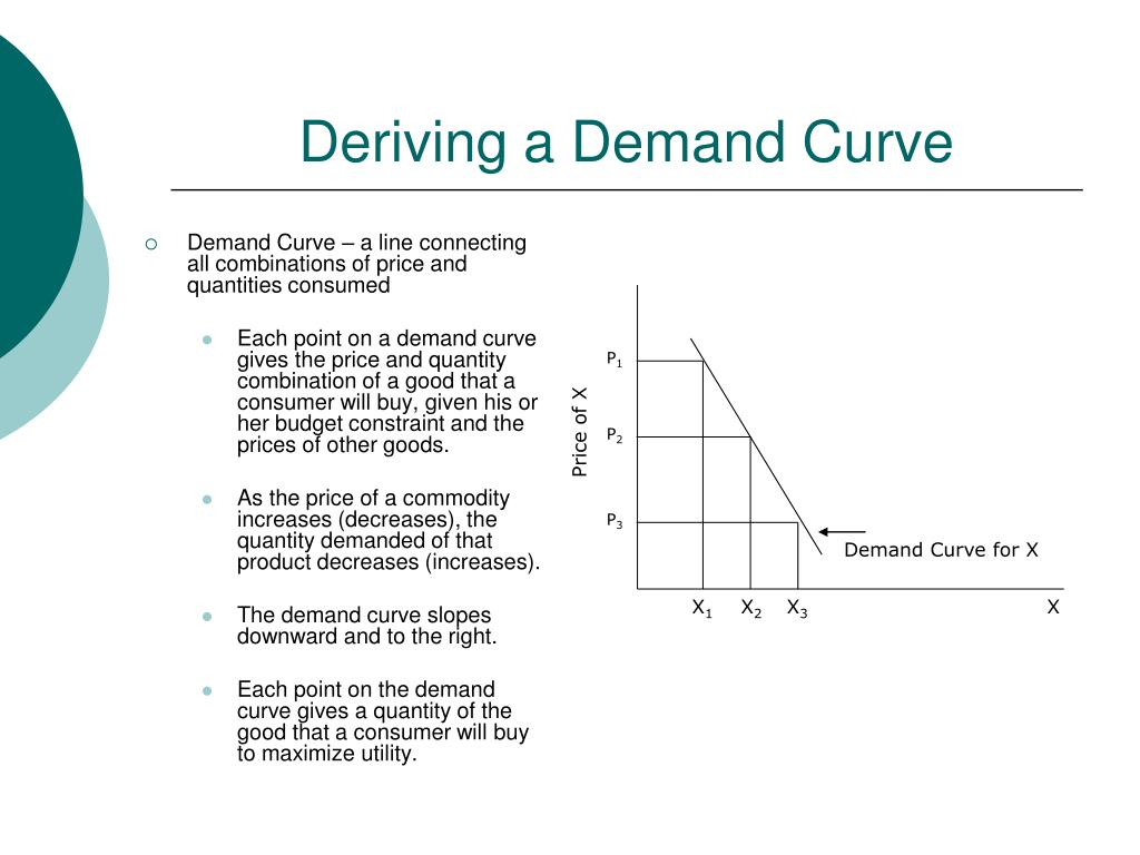 Deriving a Demand Curve