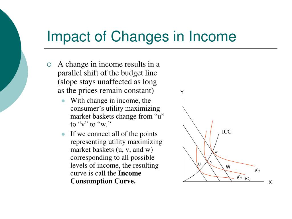 Impact of Changes in Income