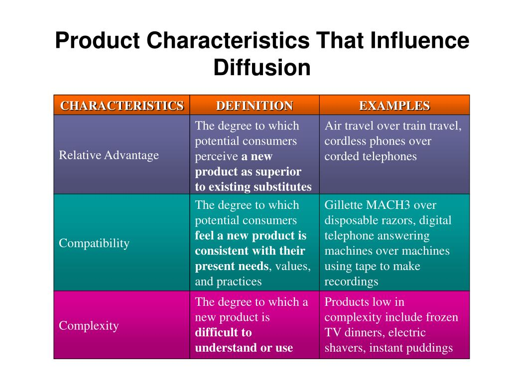 Product Characteristics That Influence Diffusion